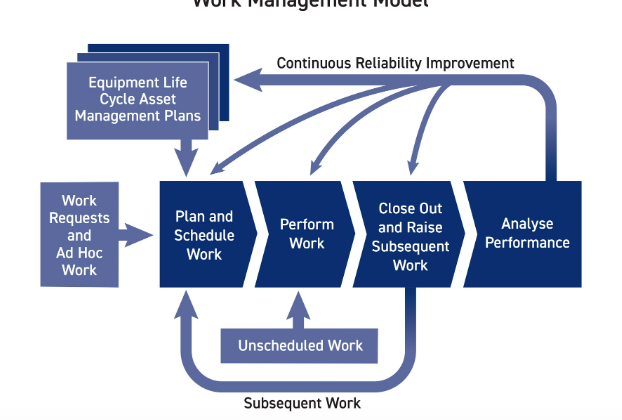 Work Management Model