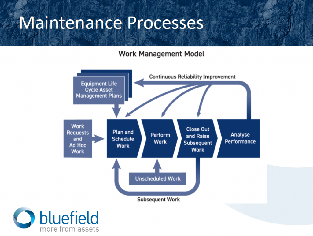 Maintenance Processes
